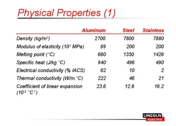 What you should know about welding aluminum?