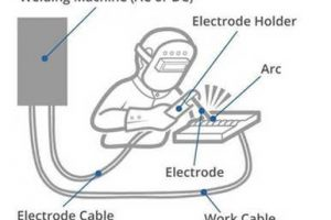 What is Arc Welding? – Basics, Definition, Process & Safety Measures
