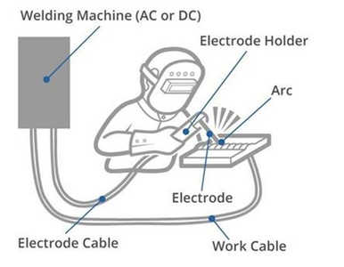 Arc Welding Basics, Beginners